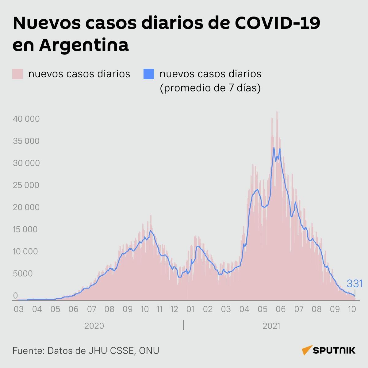 Nuevos casos diarios de COVID-19 en Argentina - Sputnik Mundo