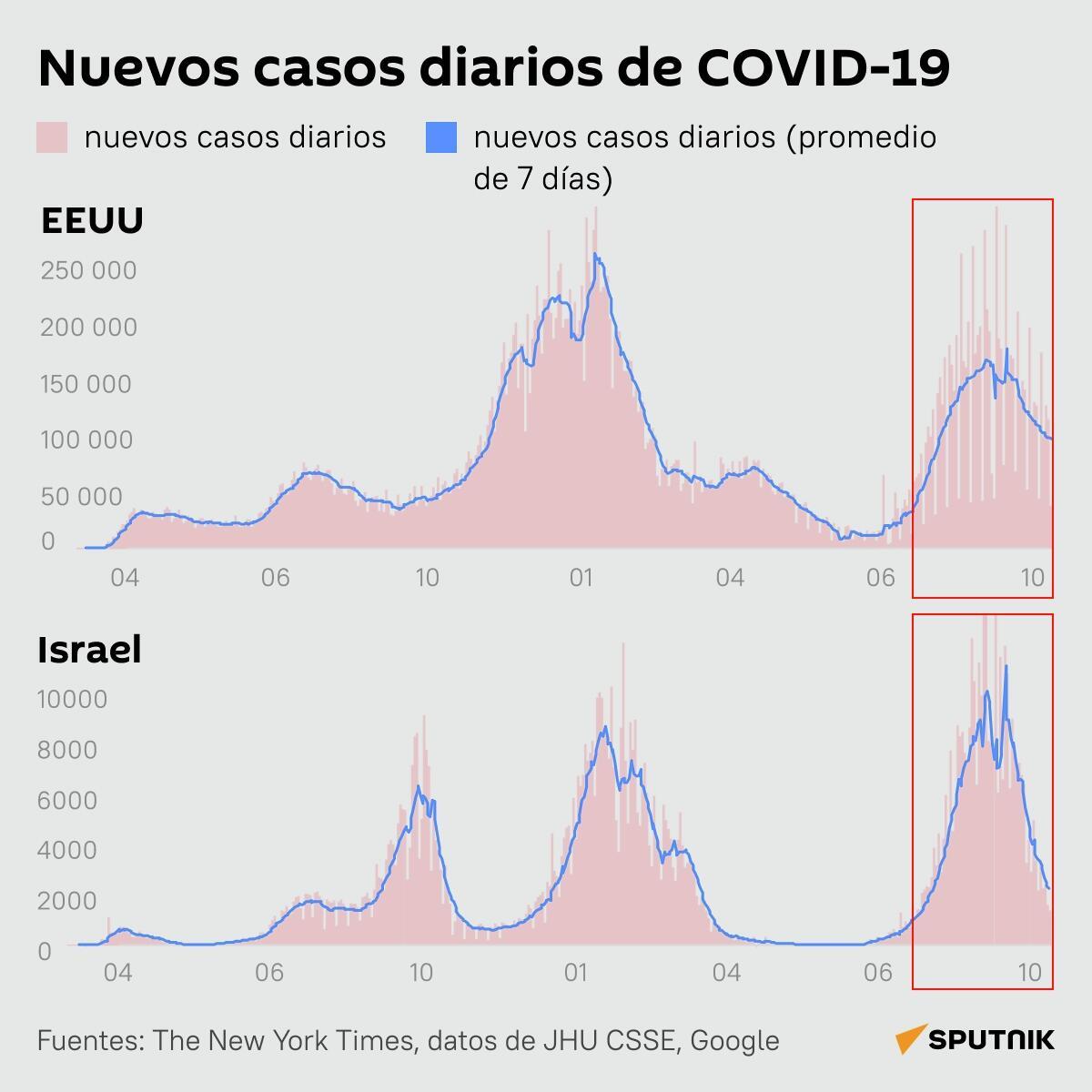 Nuevos casos de COVID-19 en EEUU e Israel - Sputnik Mundo