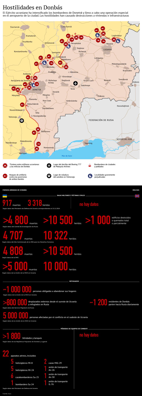 Hostilidades en Donbás - Sputnik Mundo