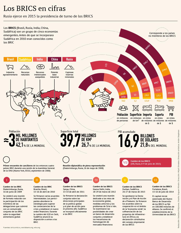 Los BRICS en cifras - Sputnik Mundo