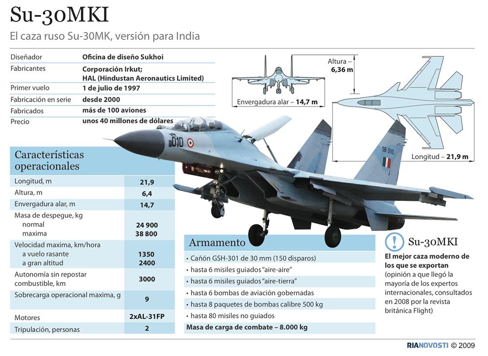 Su-30MKI - Sputnik Mundo