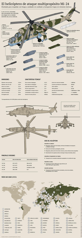 El helicóptero de ataque multipropósito Mi-24 - Sputnik Mundo
