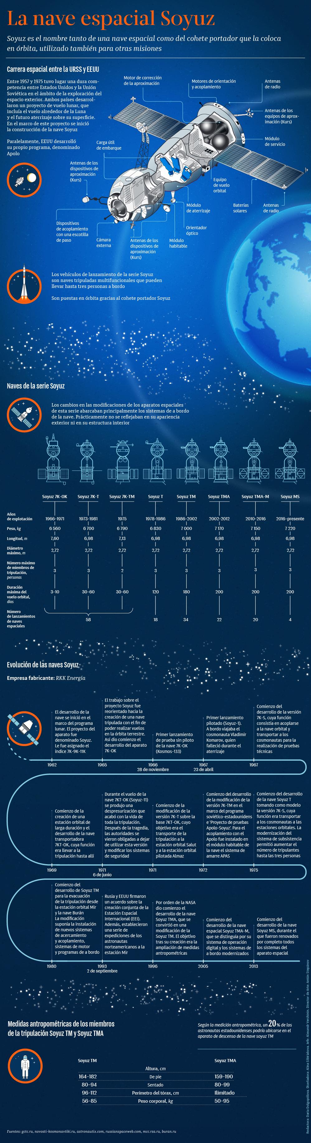 El complejo de cohetes espaciales Soyuz - Sputnik Mundo