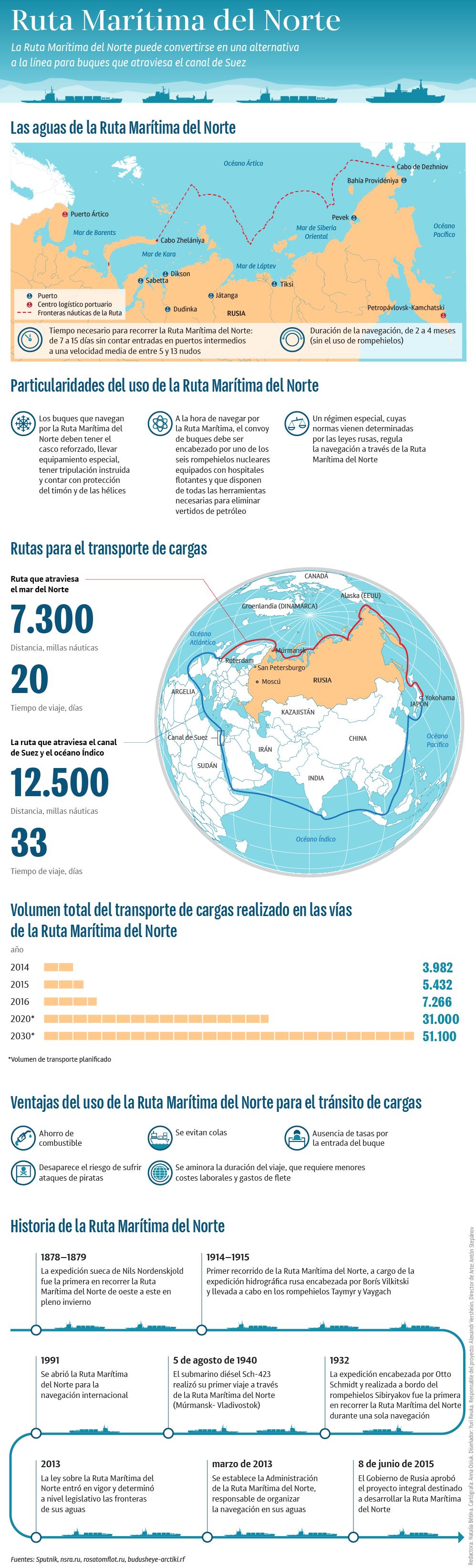 La Ruta Marítima del Norte, una alternativa para el transporte de cargas - Sputnik Mundo