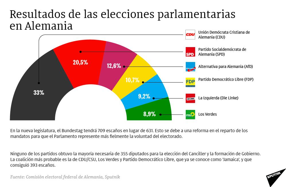Resultados de las elecciones parlamentarias en Alemania - Sputnik Mundo