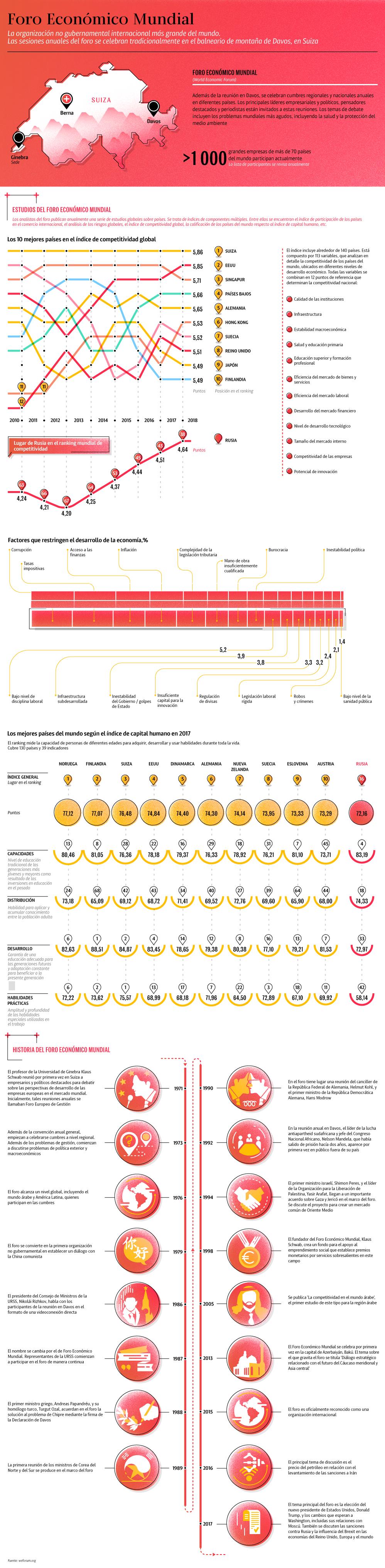 Las claves del Foro Económico Mundial - Sputnik Mundo