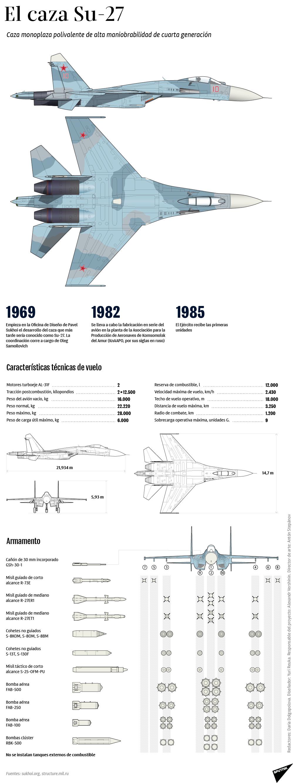 El caza monoplaza polivalente de alta maniobrabilidad de cuarta generación Su-27 - Sputnik Mundo
