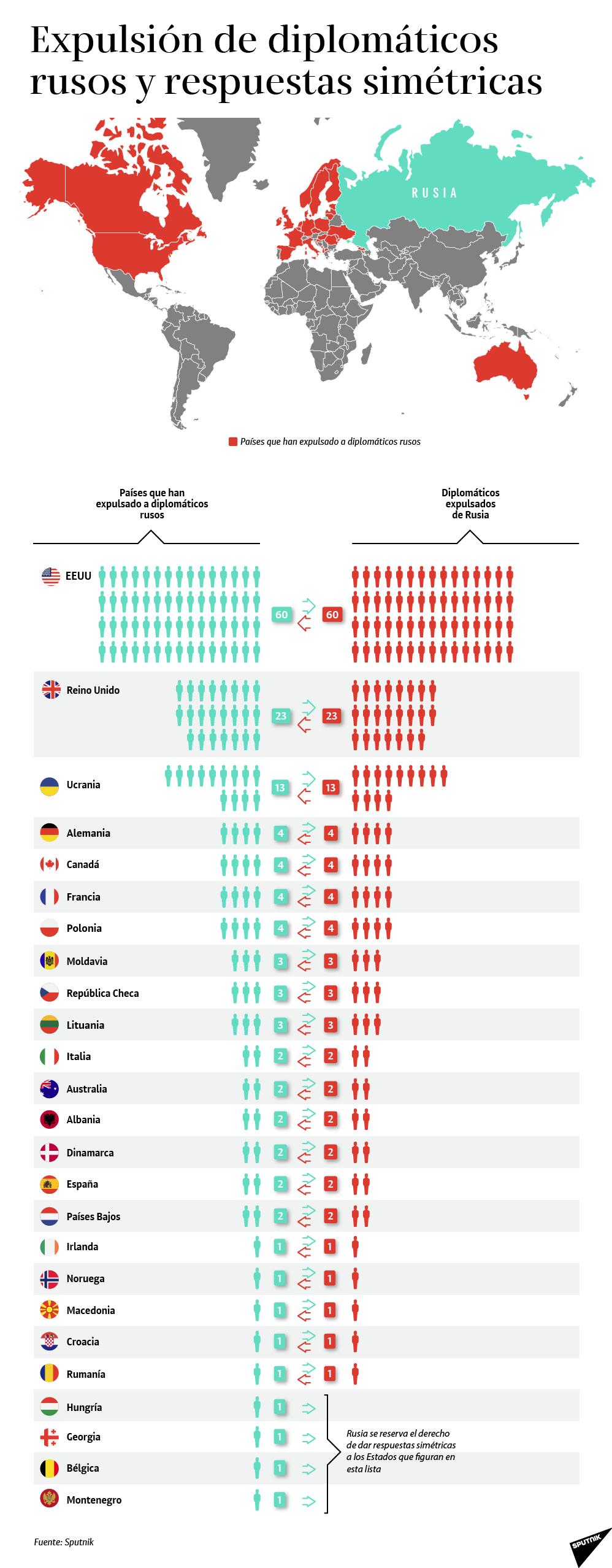 Expulsión de diplomáticos rusos y respuestas simétricas - Sputnik Mundo