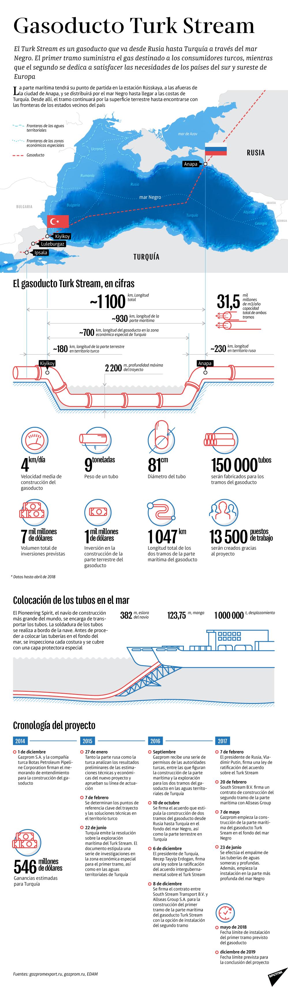 Gasoducto Turk Stream - Sputnik Mundo
