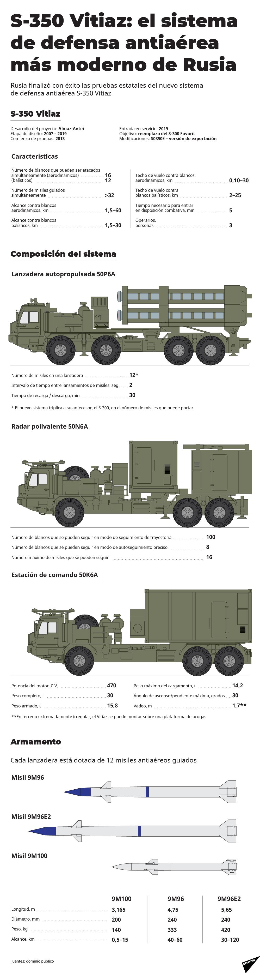 S-350 Vitiaz, el 'guardián' de los cielos rusos - Sputnik Mundo