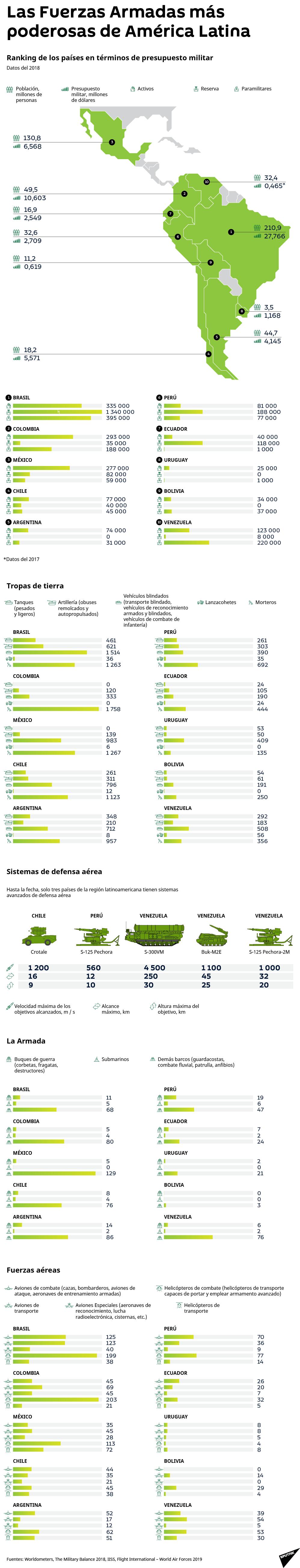 Los países latinoamericanos más potentes en términos militares - Sputnik Mundo