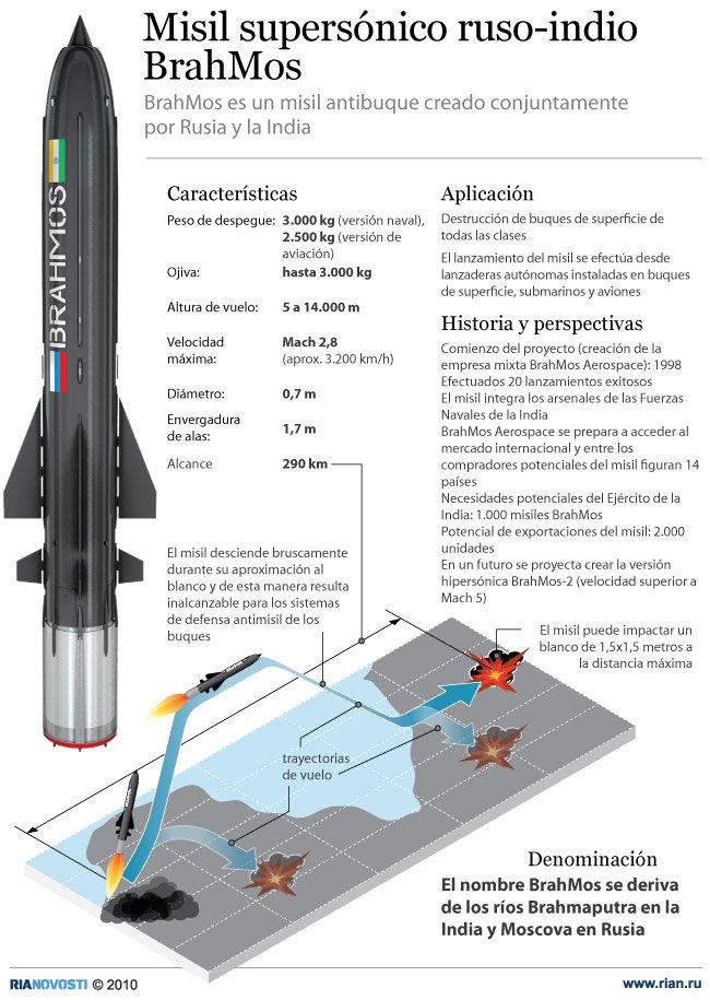 Misil supersónico ruso-indio BrahMos - Sputnik Mundo