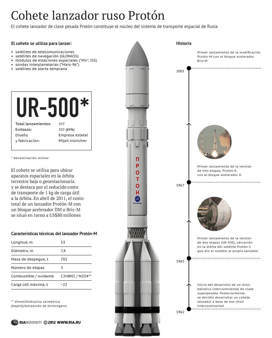 Cohete lanzador ruso Protón - Sputnik Mundo