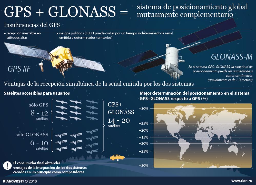 Ventajas de la interacción entre GPS y GLONASS - Sputnik Mundo
