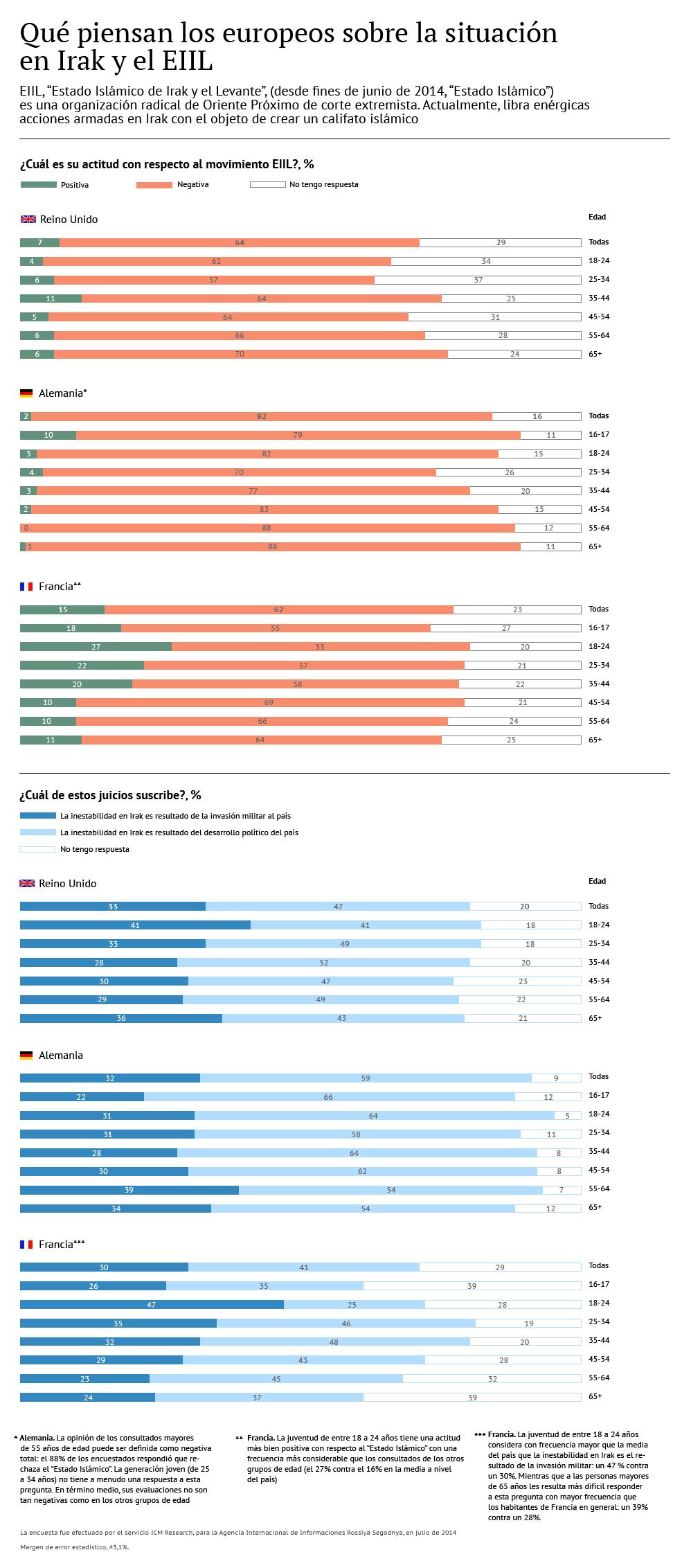 Qué piensan los europeos sobre la situación en Irak y del EIIL - Sputnik Mundo