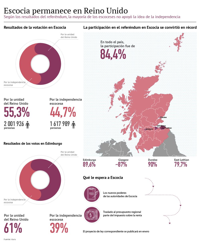 Resultados de la votación en Escocia - Sputnik Mundo