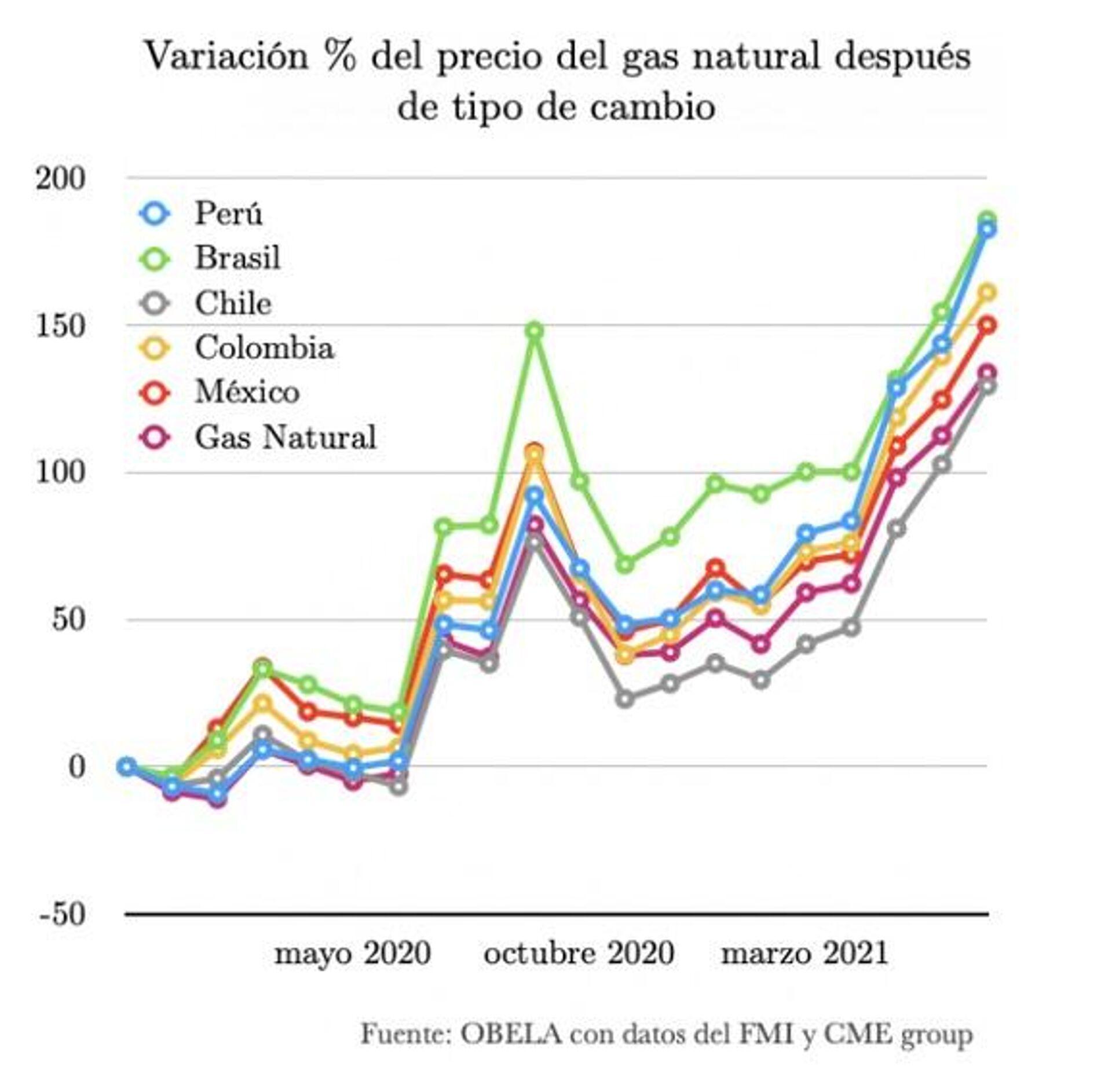Variación de precios de gas - Sputnik Mundo, 1920, 14.09.2021
