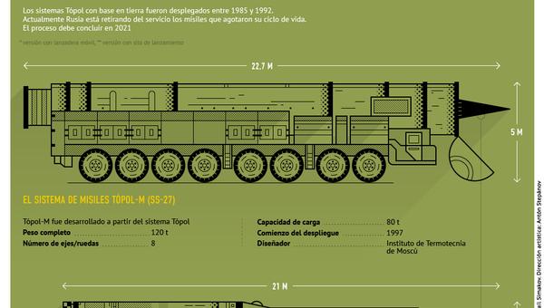 El sistema de misiles balísticos Tópol-M - Sputnik Mundo