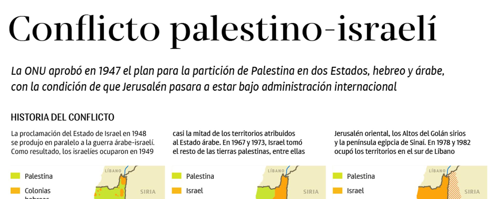 Todo lo hay que saber sobre el conflicto palestino-israelí - Sputnik Mundo, 1920, 09.12.2017