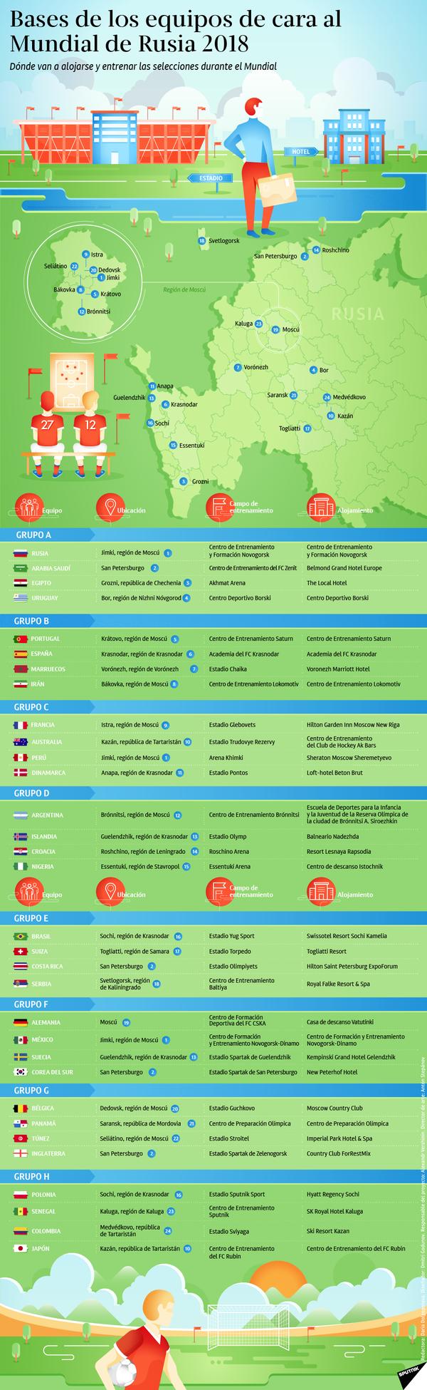 Las bases de las selecciones nacionales durante el Mundial de Rusia - Sputnik Mundo