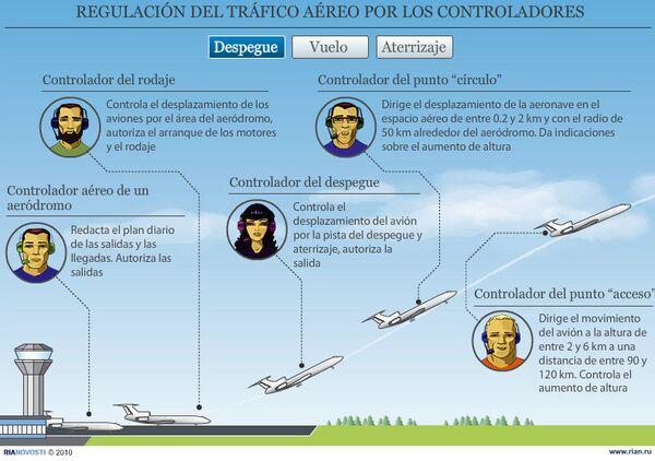 Regulación del tráfico aéreo por los controladores - Sputnik Mundo
