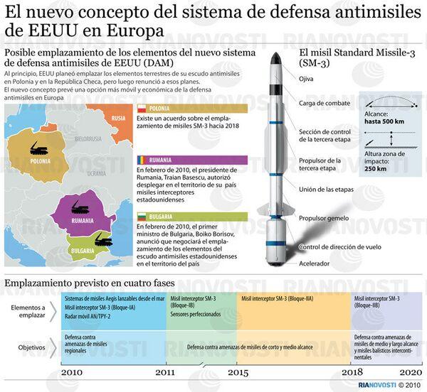 El nuevo concepto del sistema de defensa antimisiles de EEUU en Europa. - Sputnik Mundo