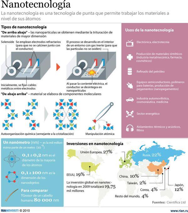 Nanotecnología - Sputnik Mundo