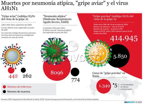 Muertes por neumonía atípica, gripe aviar y el virus AH1N1 - Sputnik Mundo