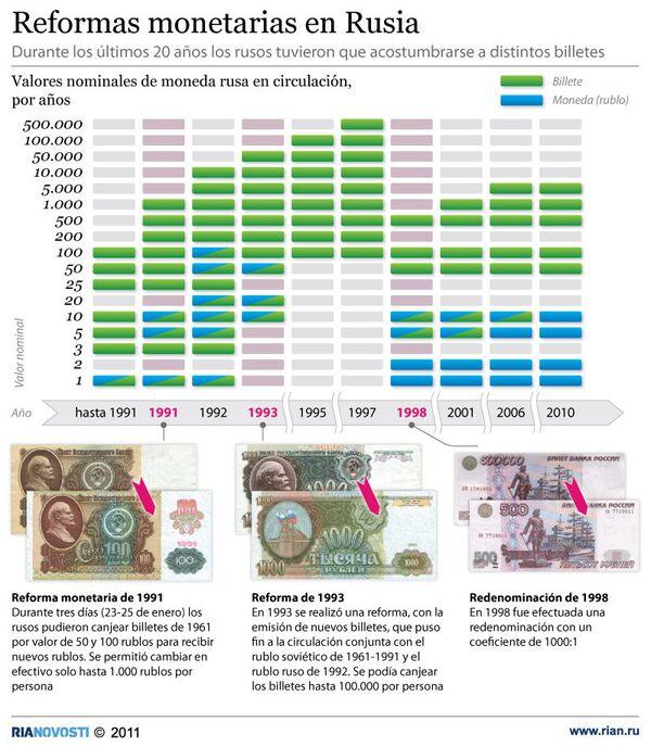 Reformas monetarias en Rusia - Sputnik Mundo