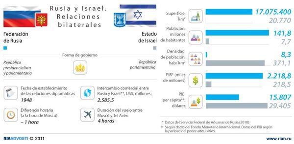 Rusia e Israel. Relaciones bilaterales - Sputnik Mundo