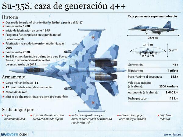 Su-35S, caza de generación 4++ - Sputnik Mundo