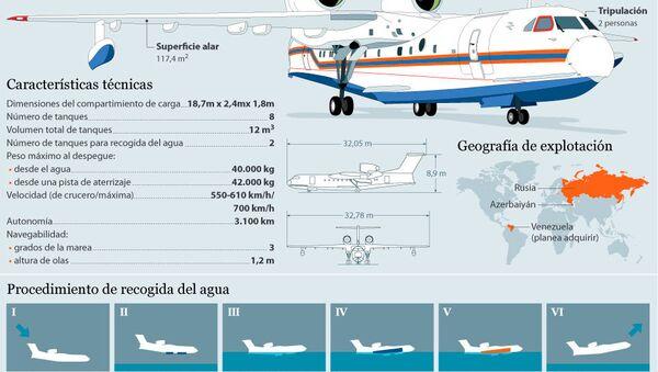 Avión anfibio contra incendios Be-200ChS - Sputnik Mundo
