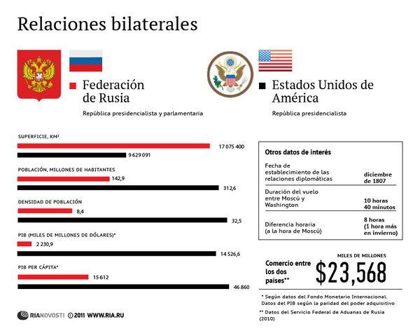Rusia y EEUU. Relaciones bilaterales - Sputnik Mundo