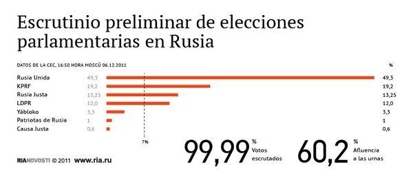 Escrutinio preliminar de elecciones parlamentarias en Rusia - Sputnik Mundo