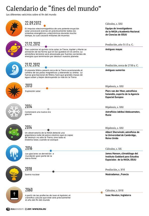 "Calendario de ""fines del mundo"" - Sputnik Mundo"