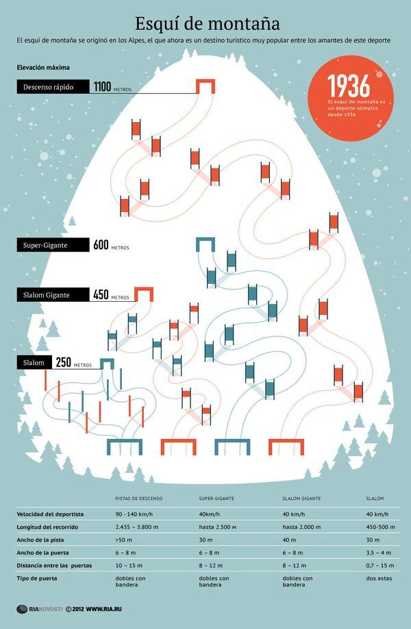 Competiciones de esquí de montaña - Sputnik Mundo