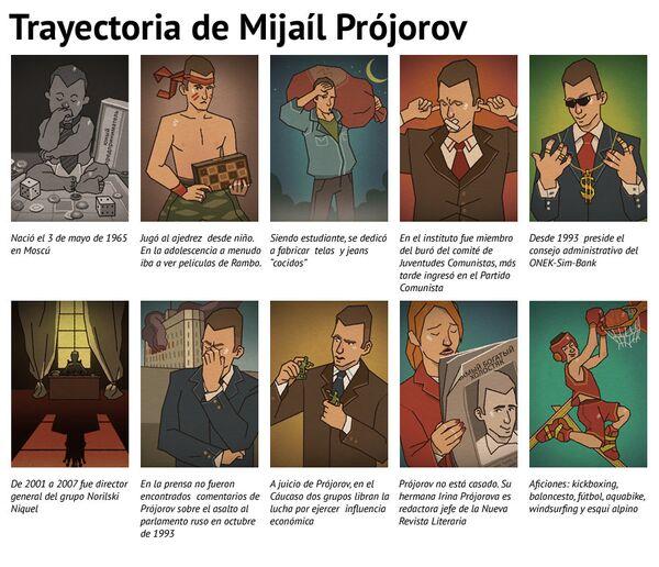 Trayectoria de Mijaíl Prójorov - Sputnik Mundo