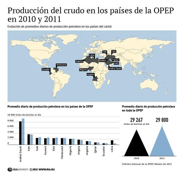 Producción del crudo en los países de la OPEP en 2010 y 2011 - Sputnik Mundo