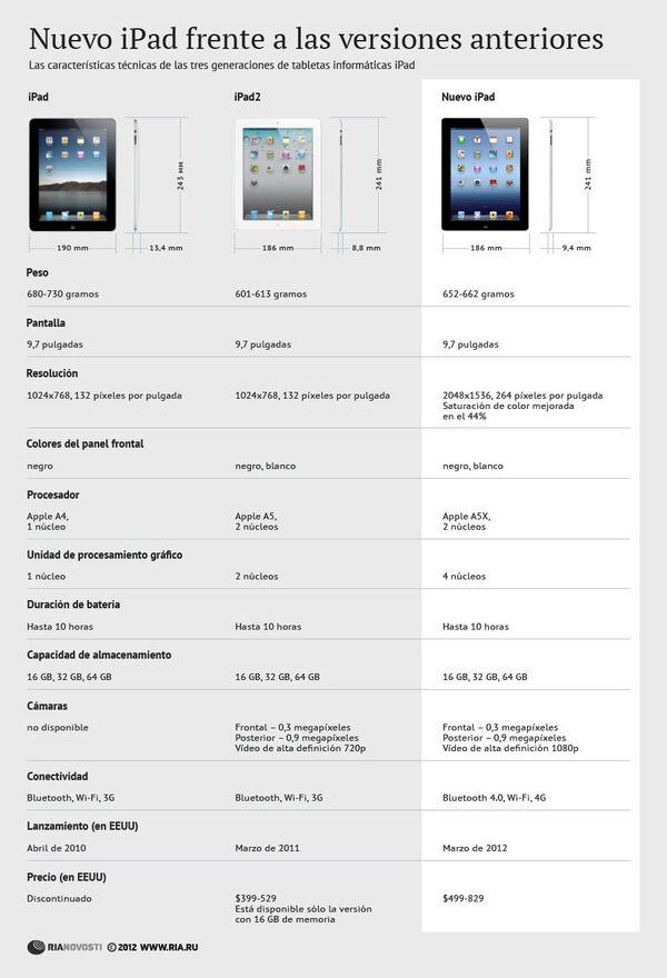 Nuevo iPad frente a las versiones anteriores - Sputnik Mundo