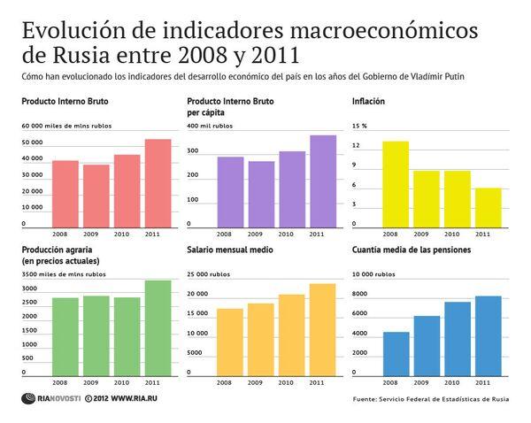 Evolución de indicadores macroeconómicos de Rusia entre 2008 y 2011 - Sputnik Mundo