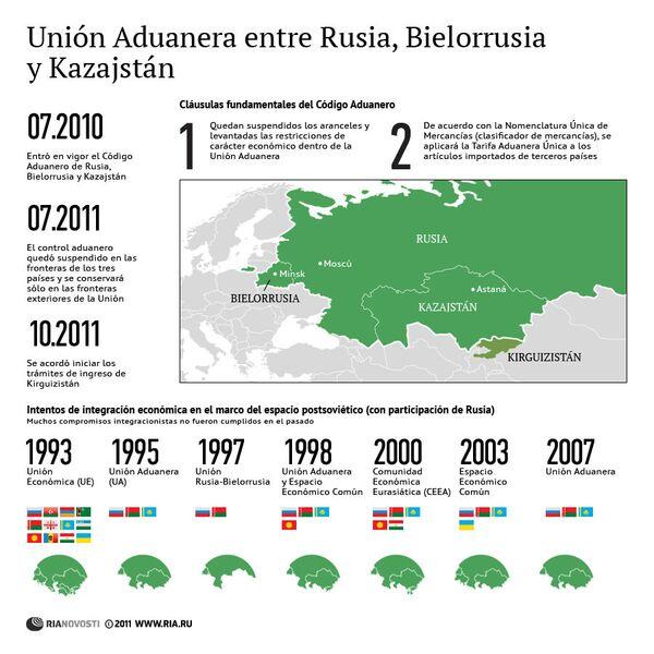 Unión Aduanera entre Rusia, Bielorrusia y Kazajstán - Sputnik Mundo