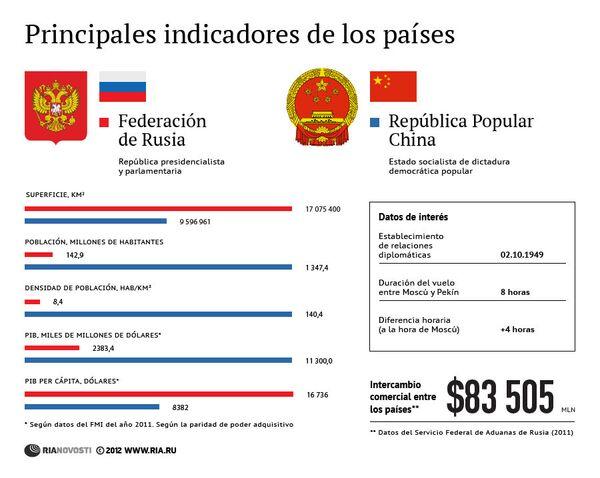 Rusia y China: principales indicadores de los países - Sputnik Mundo
