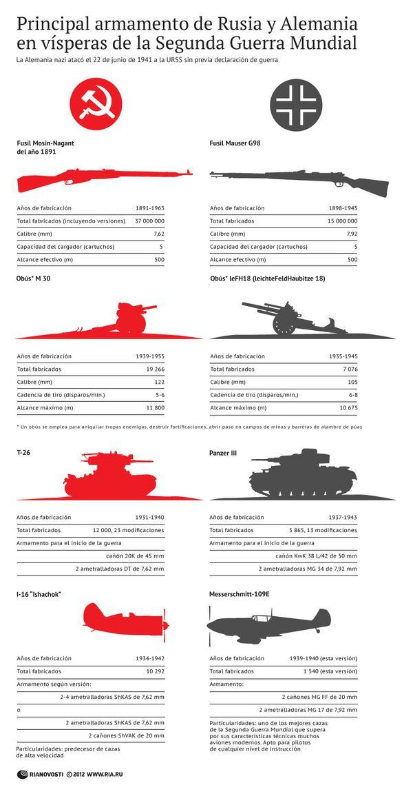 Principal armamento de Rusia y Alemania en vísperas de la Segunda Guerra Mundial - Sputnik Mundo