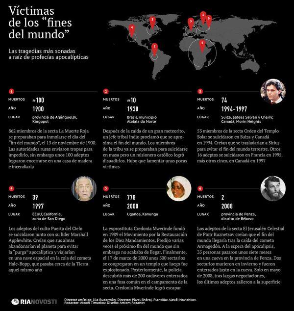 """Víctimas de los """"fines del mundo"""" - Sputnik Mundo"""