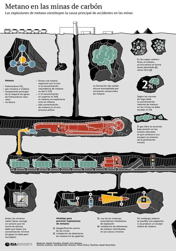 Metano en las minas de carbón - Sputnik Mundo