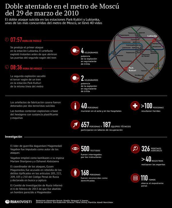 Doble atentado en el metro de Moscú del 29 de marzo de 2010 - Sputnik Mundo