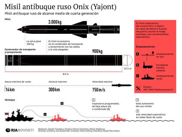 Misil antibuque ruso Onix (Yajont) - Sputnik Mundo