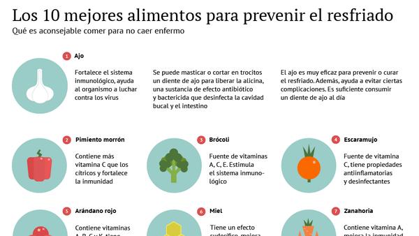 Los 10 mejores alimentos para prevenir el resfriado - Sputnik Mundo
