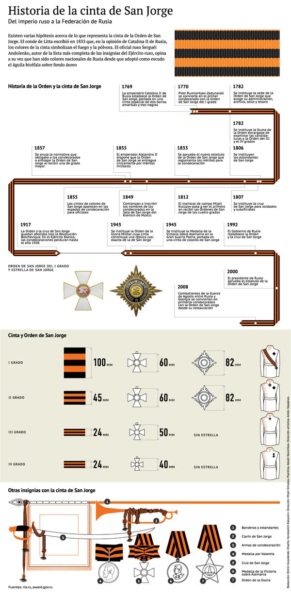 Historia de la cinta de San Jorge - Sputnik Mundo